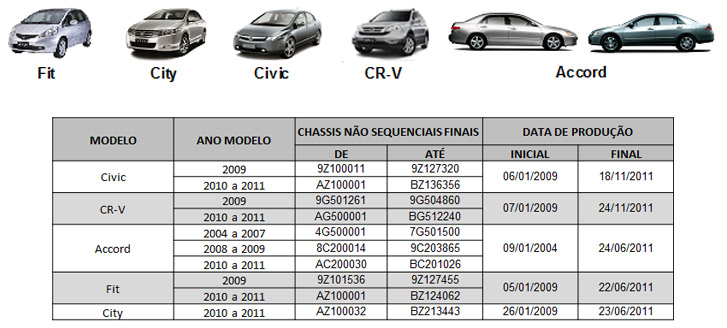 Recall nos modelos Fit, City, Civic, CR-V e Accord