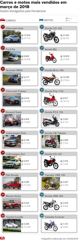 Ranking das motos mais vendidas no março de 2018
